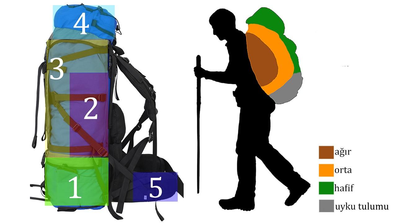 sırt çantası malzeme yerleşimi