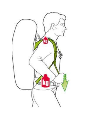Yükün %20'si omuzlarda, kalanı belde olmalıdır.