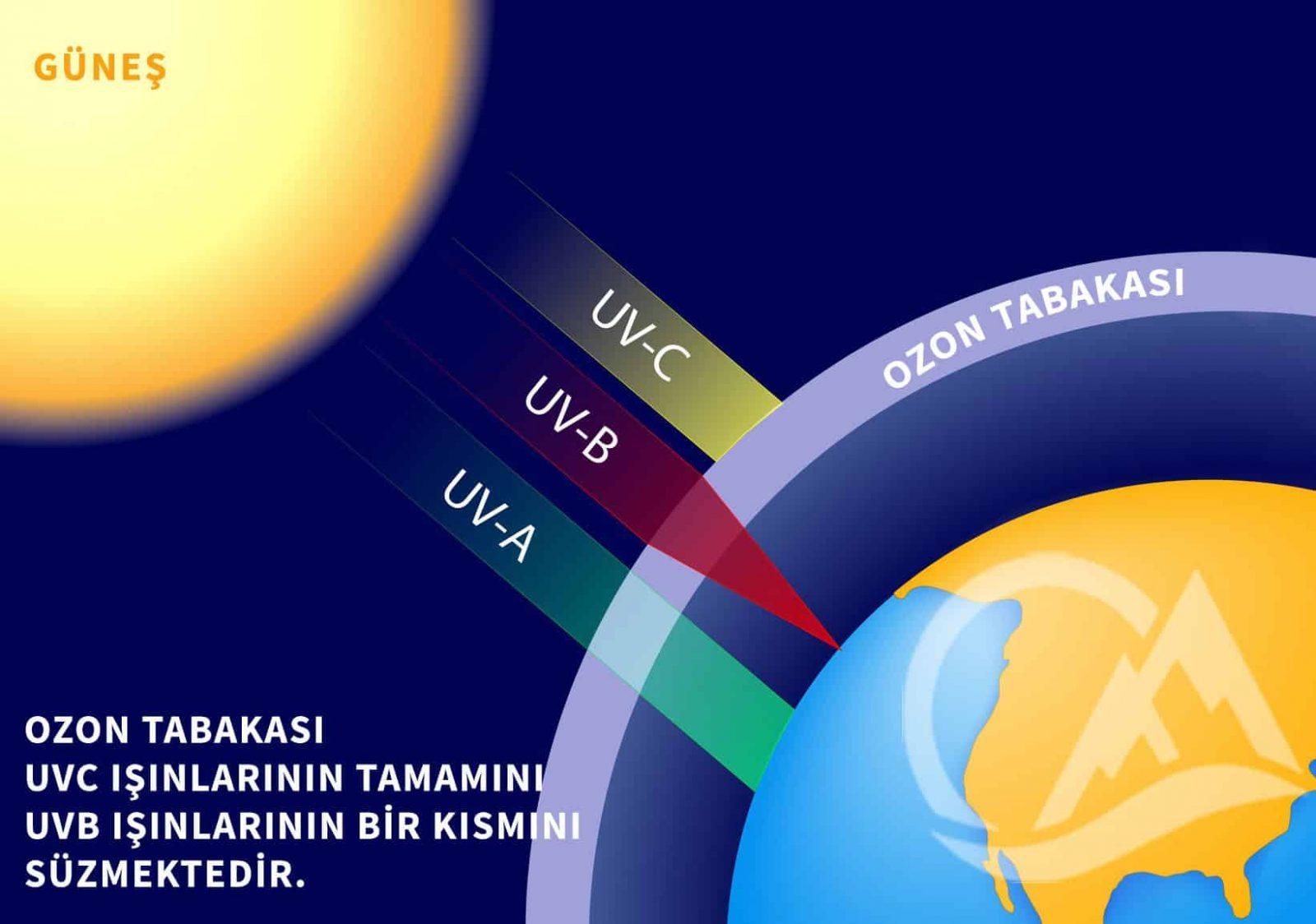UV ışınları