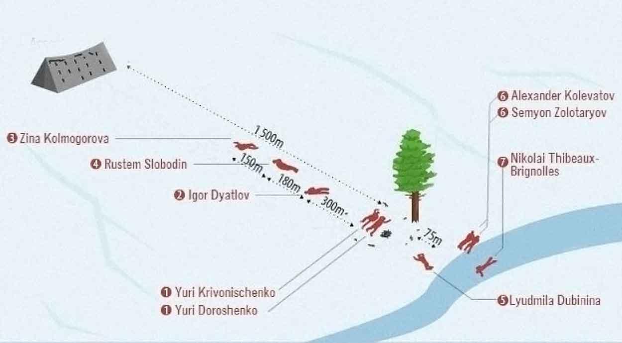 dyatlov olayı şema